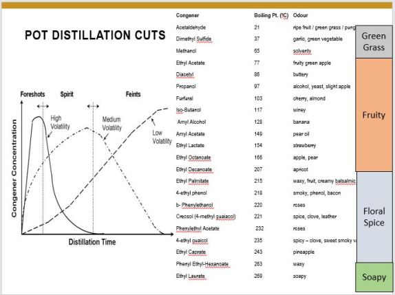 pot distillation cuts